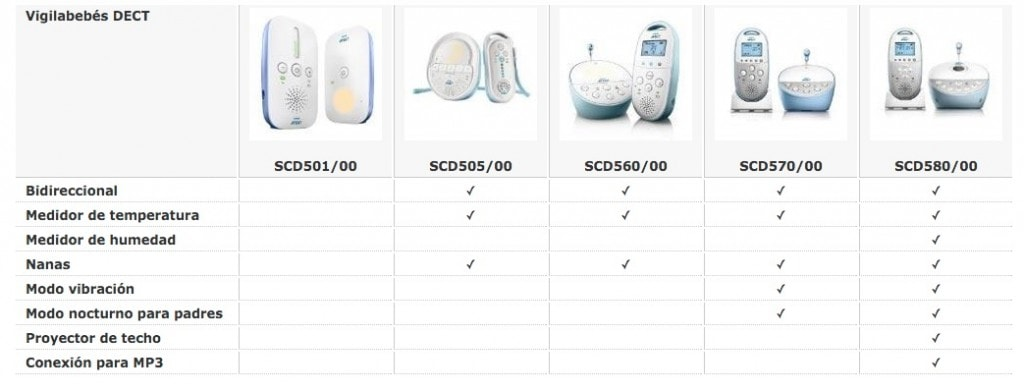Comparativa de vigilabebés de Philips Avent
