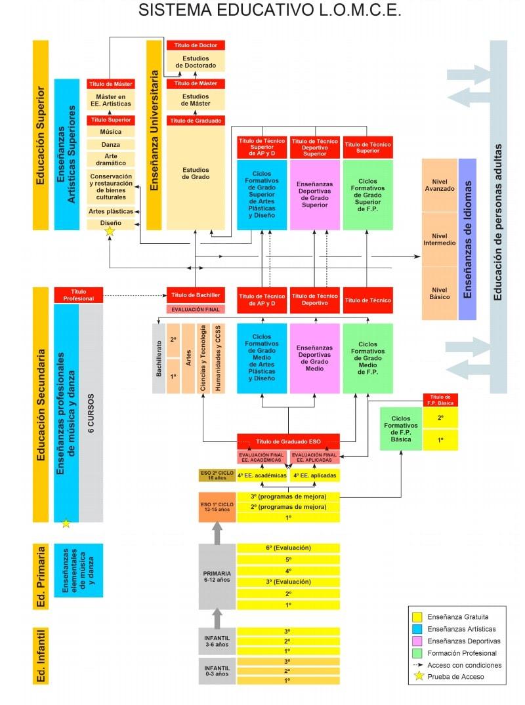 El Sistema Educativo Espa 241 Ol En 2016 Y 2017
