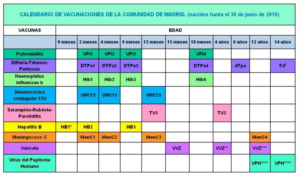Calendario de Vacunación Infantil de la Comunidad de Madrid